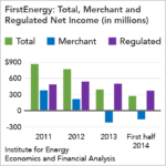 IEEFA Report: What's Wrong With FirstEnergy, Part 5