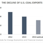 Report – No Need for New U.S. Coal Ports: Data Shows Oversupply in Capacity