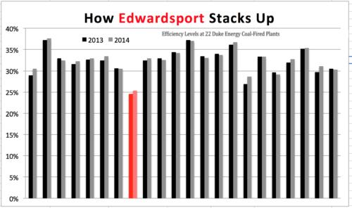 Edwardsport Low Efficiency