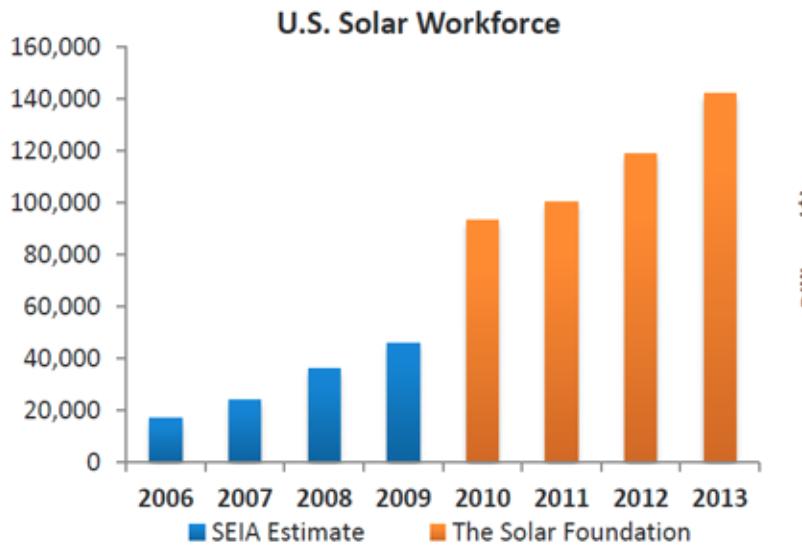 Lawrence 021016 solar jobs
