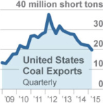 Oakland's Proposed Coal-Export Expansion Is Fraught With Risk