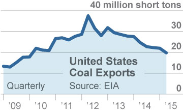 IEEFA-US-coal-exports-2009to2015-360x216-v2