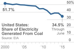 IEEFA-US-coal-power-share-300x200-v1
