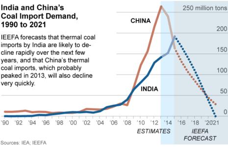 IEEFA-India-China-coal-imports-10-5-2015-535x400
