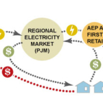 In Ohio, AEP and FirstEnergy Adopt an Audacious Strategy That Could Cost Ratepayers Dearly