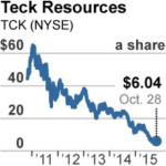 Mining Giant Teck Resources Offers Coal Investors Another Red Flag