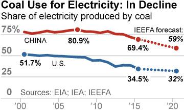 IEEFA-COP21-Declining-coal-for-electric-11-27-2015-360x216-v1