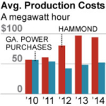 Georgia Power's Aging Plant Hammond Should Be Retired