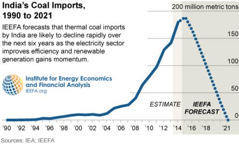 IEEFA-India-coal-imports-11-11-2015-535x325-v2
