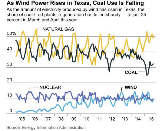 IEEFA-Texas-wind-10yr-generation-12-7-2015-535x430-v1