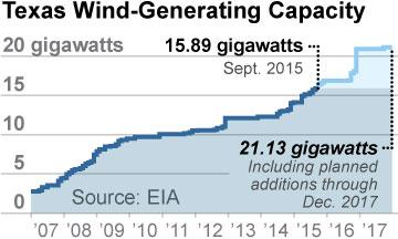 IEEFA-Texas-wind-capacity-12-15-2015-360x216-v1