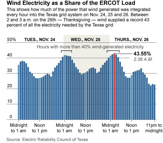 IEEFA-Texas-wind-generation-12-9-2015-535x470-v1