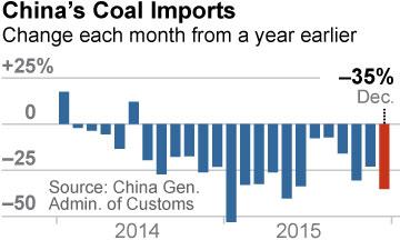 IEEFA-China-coal-imports-1-18-2016-360x216-v1