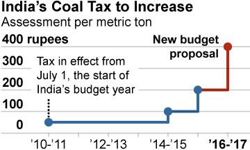 2016-02-29-IEEFA-Buckley-coal-tax-360x216-v1
