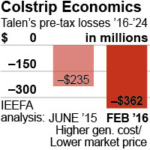 IEEFA Analysis: Financial Condition of Montana's Colstrip 1 and 2 Worse Than Previously Known