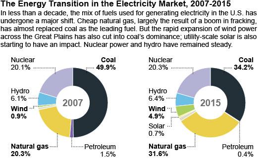 2016-05-11-US-Energy-mix-2007-15-v1