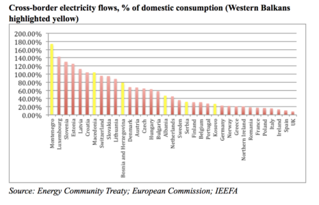 Cross-border electricity flows