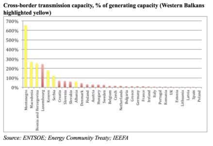 Cross-border transmission capacity