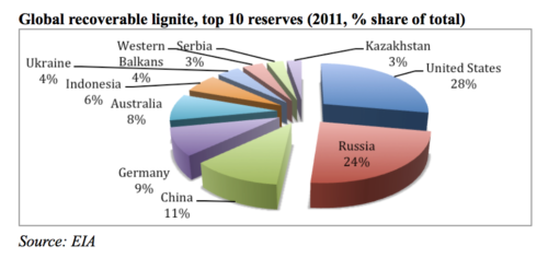 GlobalRecoverableLignite