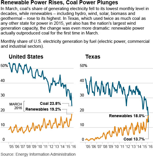 2016-06-07_IEEFA-Feaster-Coal-v-renewables-March-2016