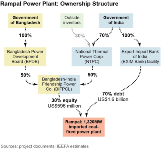 Rampal Power Plant: Ownership Structure