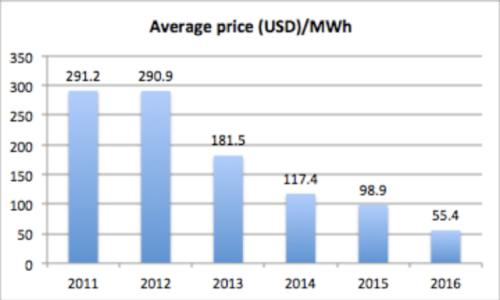 Global Solar Electricity Costs