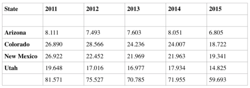 Selected Western States Coal Production 2011-2015