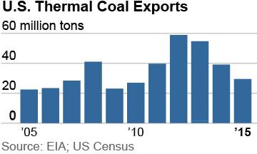 2016-07-27-IEEFA-Buchanan-US-coal-exports-360x216-v3