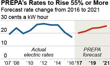 2016-08-04-IEEFA-PR-electric-rates-360x216-v1