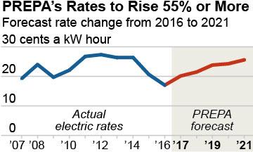 2016-08-08-IEEFA-PR-electric-rates-360x216-v2