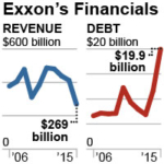 IEEFA Report: Red Flags on ExxonMobil: Core Financials Show a Company in Decline