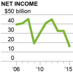 2016-10-25-ieefa-exxon-net-income-200x200-v1