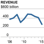2016-10-25-ieefa-exxon-revenue-200x200-v1