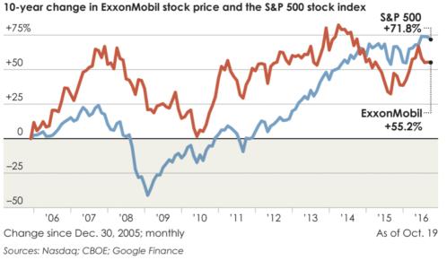 exxonmobil-financial-performance