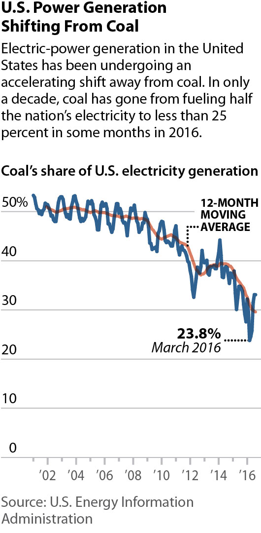 2016-11-03-ieefa-cop22-3-coal-share-of-us-electric-web-265x540-v1