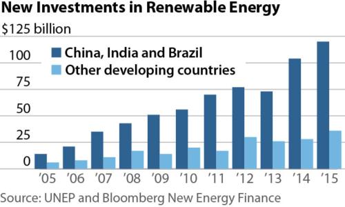 2016-11-22-ieefa-developing-world-renewables-360x216-v4