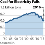 IEEFA U.S. Coal Outlook 2017: Short-Term Gains Muted by Prevailing Weaknesses in Fundamentals