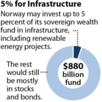 IEEFA Norway: Why the World's Biggest Sovereign Wealth Fund Should Invest in Global Renewable Energy Infrastructure