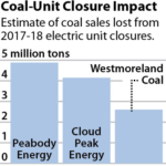 IEEFA Research Brief: Coal in Decline, Blow by Blow