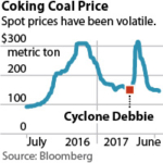 IEEFA Australia: Hume Coal Proposal Will Be Left Behind as Energy Markets Move On