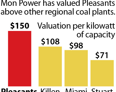 IEEFA West Virginia: If Power Plant Is So Valuable, Why Is FirstEnergy Seeking to Transfer All the Risk to Ratepayers?