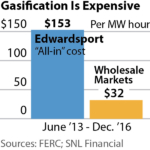 IEEFA Report: Costly and Unreliable, Two Multibillion-Dollar American Coal-Gasification Experiments Prove the Case Against Such Projects