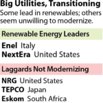 IEEFA Report: Winners and Losers Among Big Utilities as Renewables Disrupt Markets Across Asia, Europe, the U.S., and Africa