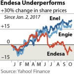IEEFA Report: Endesa's Plan to Upgrade Aging Spanish Coal Plants Puts €400 Million in Shareholder Wealth at Risk