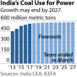 IEEFA India: Peak Coal Demand in 10 Years