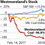 IEEFA Update: How Will Westmoreland Coal's Deepening Spiral End?
