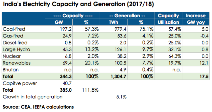 India's Electricity Capacity and Generation 2017/18