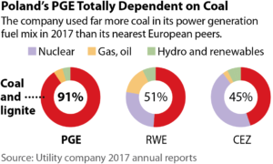 IEEFA report: Poland's biggest utility is risking financial instability by doubling down on coal-fired generation