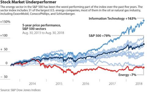 Stock Market Underperformer