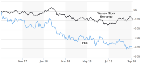 PGE and the Warsaw Stock Exchange